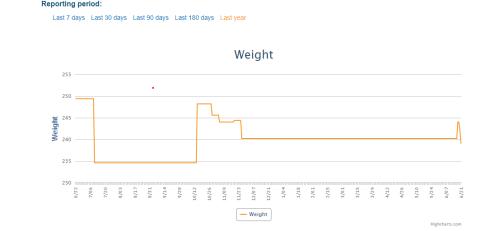 Weight chart 062119
